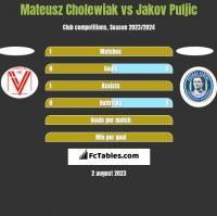 Mateusz Cholewiak vs Jakov Puljic h2h player stats