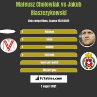 Mateusz Cholewiak vs Jakub Blaszczykowski h2h player stats