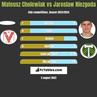 Mateusz Cholewiak vs Jaroslaw Niezgoda h2h player stats