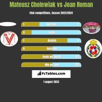 Mateusz Cholewiak vs Joan Roman h2h player stats