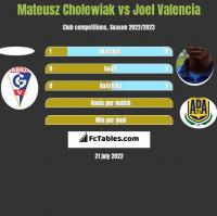 Mateusz Cholewiak vs Joel Valencia h2h player stats