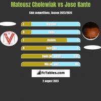 Mateusz Cholewiak vs Jose Kante h2h player stats