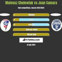 Mateusz Cholewiak vs Juan Camara h2h player stats