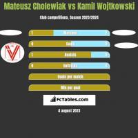 Mateusz Cholewiak vs Kamil Wojtkowski h2h player stats