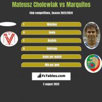Mateusz Cholewiak vs Marquitos h2h player stats