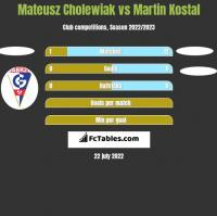 Mateusz Cholewiak vs Martin Kostal h2h player stats