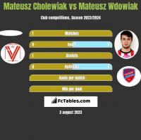 Mateusz Cholewiak vs Mateusz Wdowiak h2h player stats