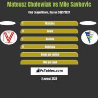 Mateusz Cholewiak vs Mile Savkovic h2h player stats