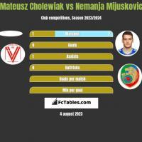 Mateusz Cholewiak vs Nemanja Mijuskovic h2h player stats