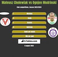 Mateusz Cholewiak vs Ognjen Mudrinski h2h player stats