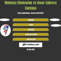 Mateusz Cholewiak vs Omar Cabrera Santana h2h player stats