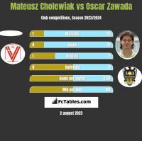 Mateusz Cholewiak vs Oscar Zawada h2h player stats