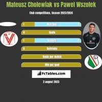 Mateusz Cholewiak vs Paweł Wszołek h2h player stats