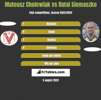 Mateusz Cholewiak vs Rafal Siemaszko h2h player stats
