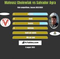 Mateusz Cholewiak vs Salvador Agra h2h player stats