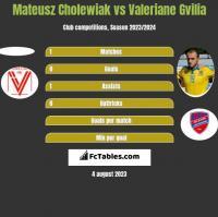 Mateusz Cholewiak vs Valeriane Gvilia h2h player stats
