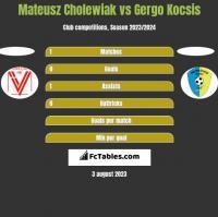 Mateusz Cholewiak vs Gergo Kocsis h2h player stats