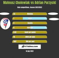 Mateusz Cholewiak vs Adrian Purzycki h2h player stats