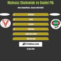 Mateusz Cholewiak vs Daniel Pik h2h player stats