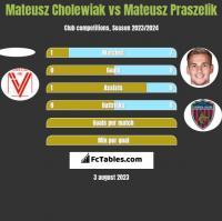 Mateusz Cholewiak vs Mateusz Praszelik h2h player stats