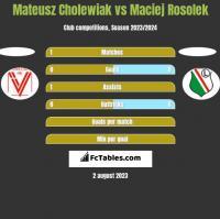 Mateusz Cholewiak vs Maciej Rosolek h2h player stats
