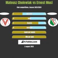 Mateusz Cholewiak vs Ernest Muci h2h player stats