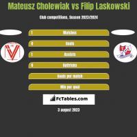 Mateusz Cholewiak vs Filip Laskowski h2h player stats