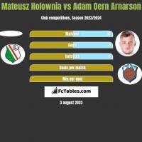 Mateusz Holownia vs Adam Oern Arnarson h2h player stats