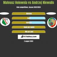 Mateusz Holownia vs Andrzej Niewulis h2h player stats
