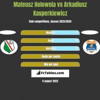 Mateusz Holownia vs Arkadiusz Kasperkiewicz h2h player stats
