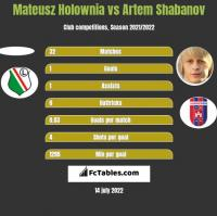 Mateusz Holownia vs Artem Shabanov h2h player stats