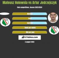 Mateusz Holownia vs Artur Jedrzejczyk h2h player stats
