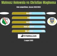Mateusz Holownia vs Christian Maghoma h2h player stats