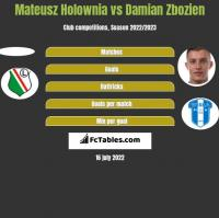 Mateusz Holownia vs Damian Zbozien h2h player stats