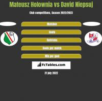 Mateusz Hołownia vs David Niepsuj h2h player stats