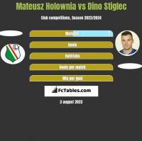 Mateusz Holownia vs Dino Stiglec h2h player stats