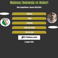 Mateusz Hołownia vs Hebert h2h player stats