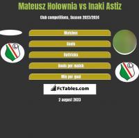 Mateusz Holownia vs Inaki Astiz h2h player stats