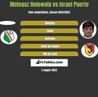 Mateusz Holownia vs Israel Puerto h2h player stats