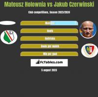 Mateusz Hołownia vs Jakub Czerwiński h2h player stats
