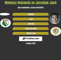 Mateusz Holownia vs Jaroslaw Jach h2h player stats