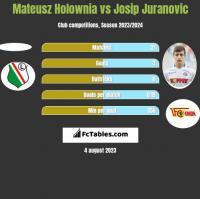 Mateusz Holownia vs Josip Juranovic h2h player stats