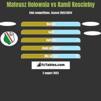 Mateusz Holownia vs Kamil Koscielny h2h player stats