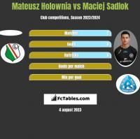 Mateusz Hołownia vs Maciej Sadlok h2h player stats