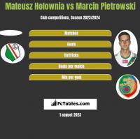 Mateusz Hołownia vs Marcin Pietrowski h2h player stats