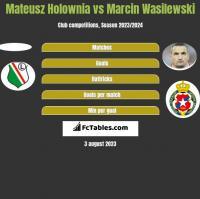 Mateusz Hołownia vs Marcin Wasilewski h2h player stats