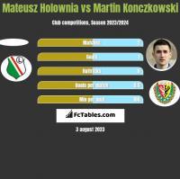 Mateusz Hołownia vs Martin Konczkowski h2h player stats