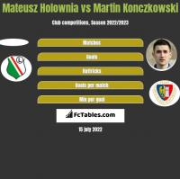 Mateusz Holownia vs Martin Konczkowski h2h player stats