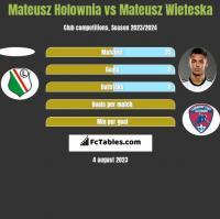 Mateusz Holownia vs Mateusz Wieteska h2h player stats
