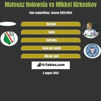 Mateusz Hołownia vs Mikkel Kirkeskov h2h player stats